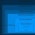 SecureElements实现的高级别安全性和防篡改功能